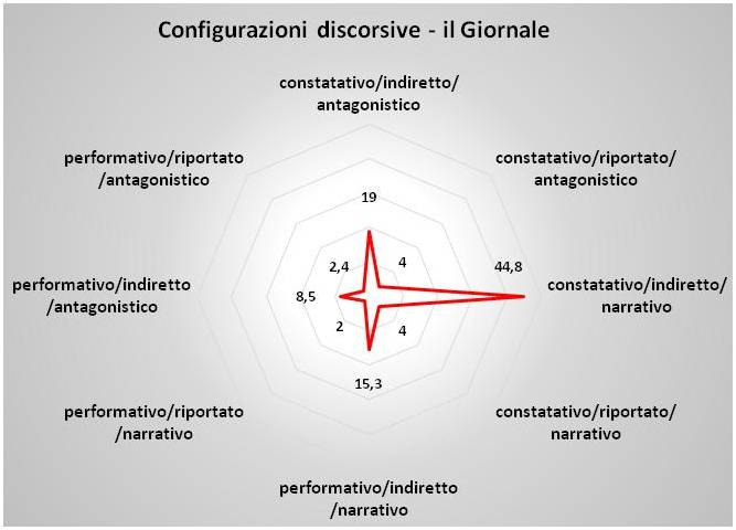 config_disc_giornale