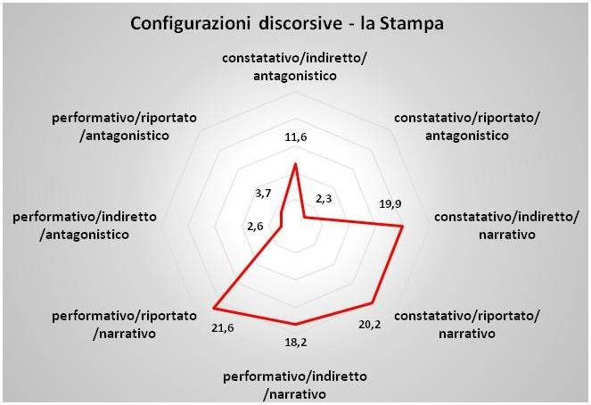 config_disc_stampa