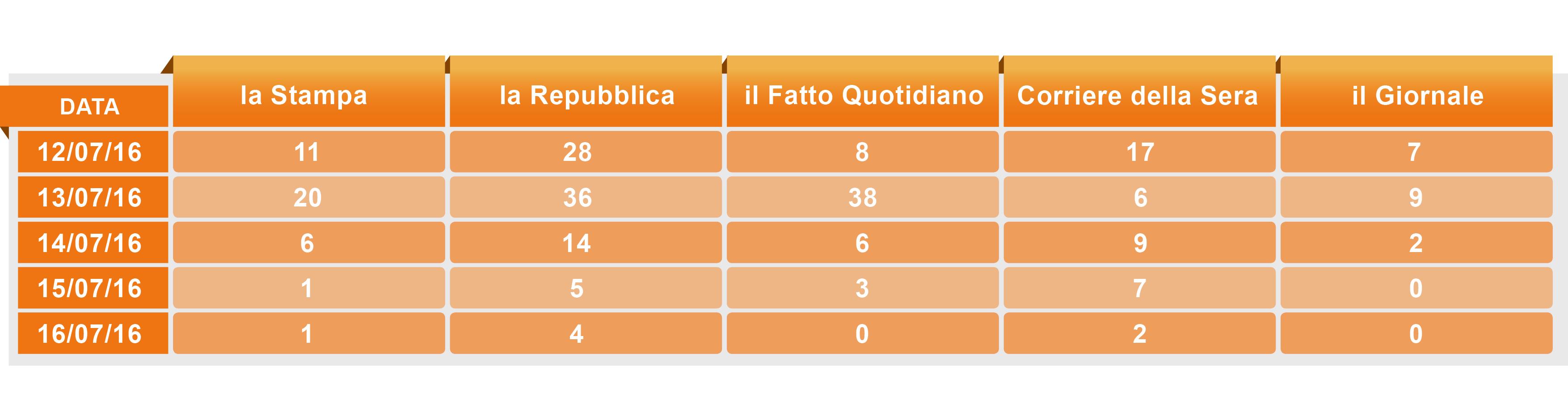 tabella articoli x data2