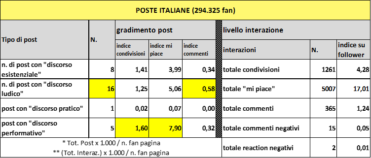 poste-table