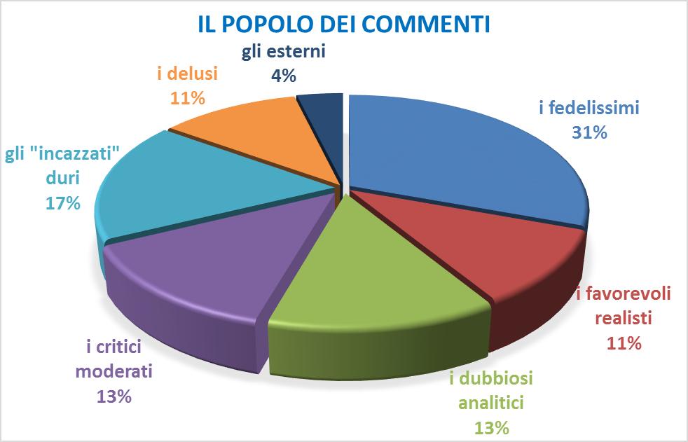 grafico-risultati