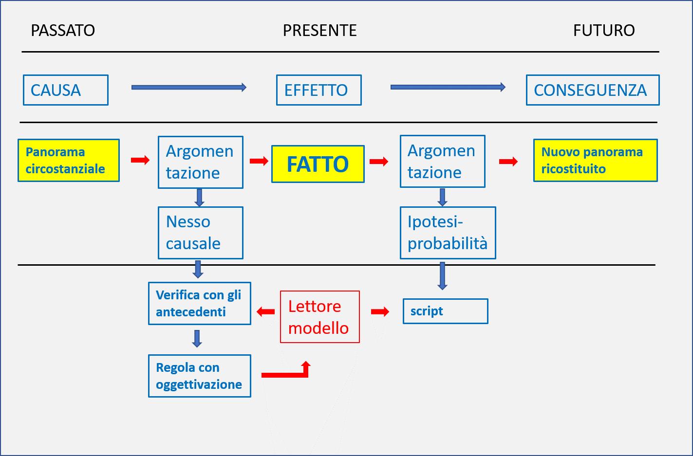 schema-disinformazione